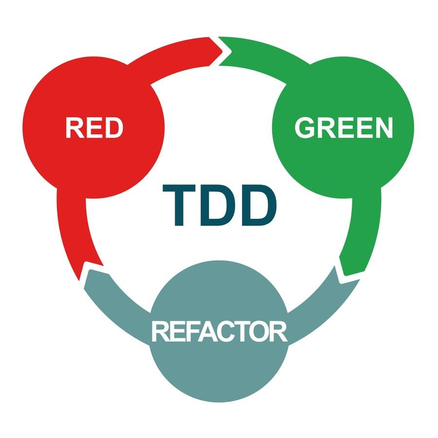 TDD : Test-Driven Development