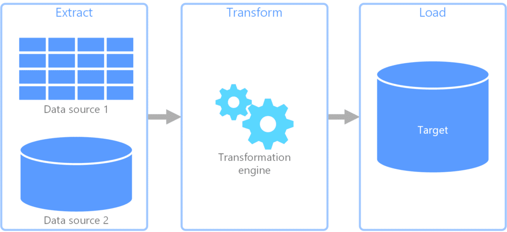 processus Extract Transform Load