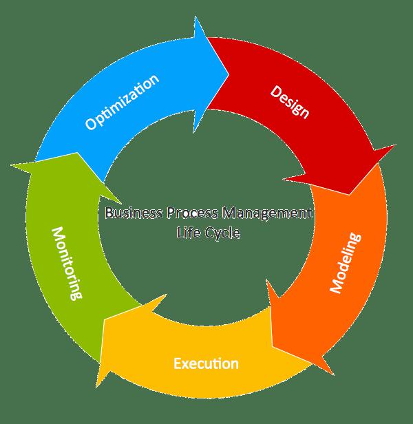BPM (Business Process Management) avec BPMN 2 (Business Process Model and Notation)
